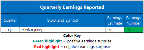 Corporate Earnings July 9