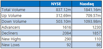 NYSE and Nasdaq Stats July 19