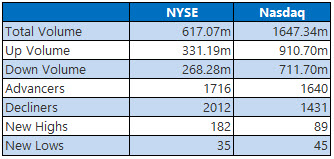 NYSE and Nasdaq Stats July 5