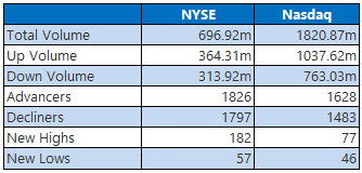 NYSE and Nasdaq Stats July 9