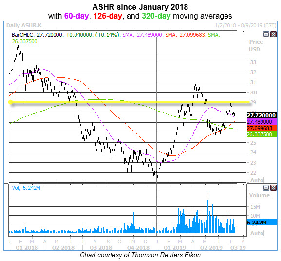 ashr daily chart 0712