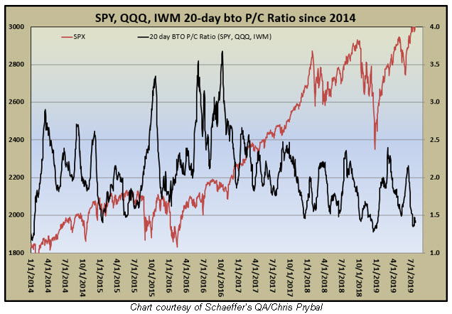 spy-iwm-qqq put-call ratio low signal