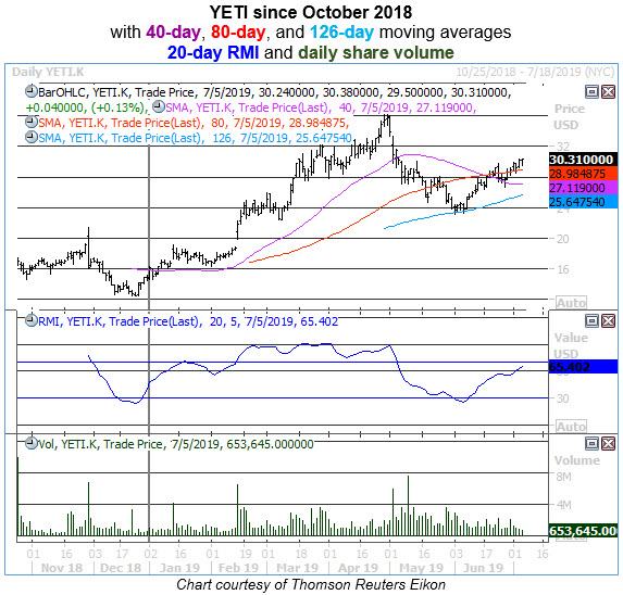 yeti daily chart 0705