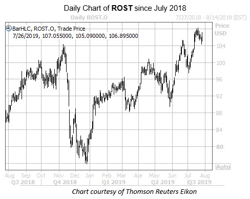 WKALT ROST Chart YOY