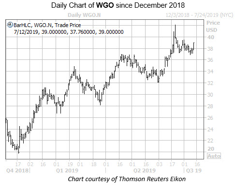 WKEND WGO Chart
