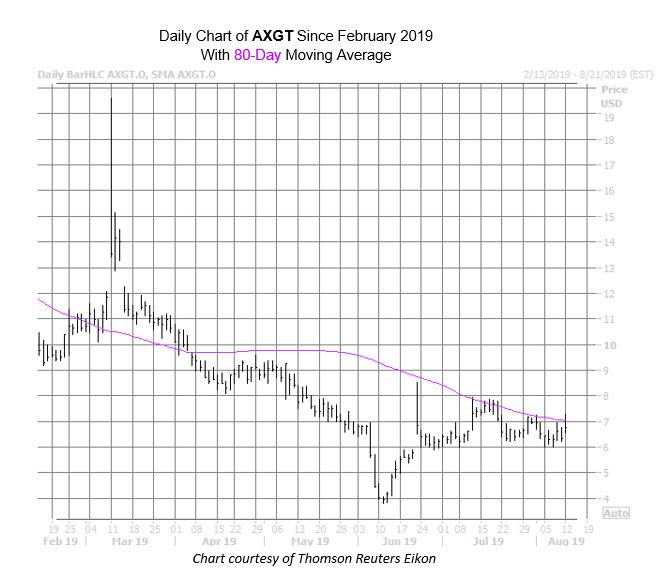 AXGT Chart Aug 12
