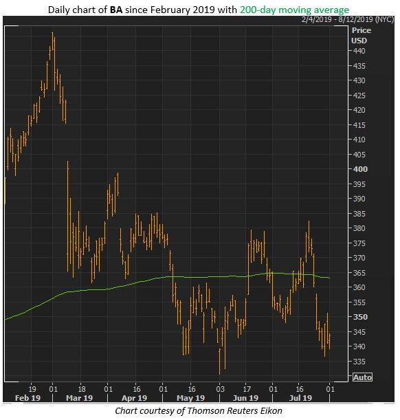 boeing stock aug 1