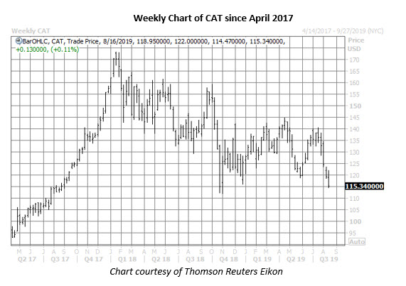 cat stock weekly price chart on aug 15