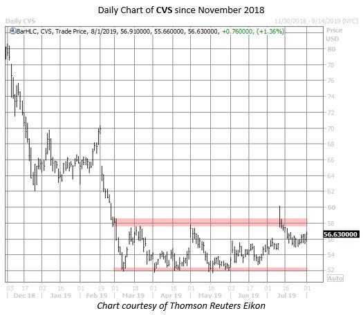 CVS stock chart aug 1