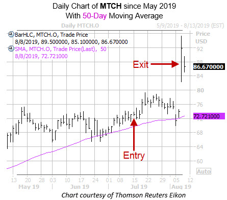 Daily MTCH with Entry Exit Dates