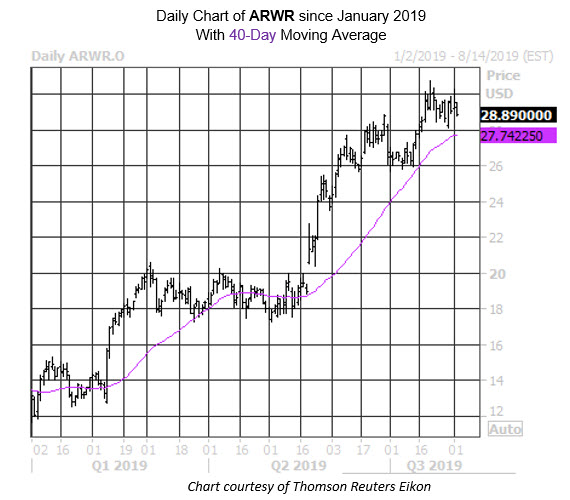 Daily Stock Chart ARWR