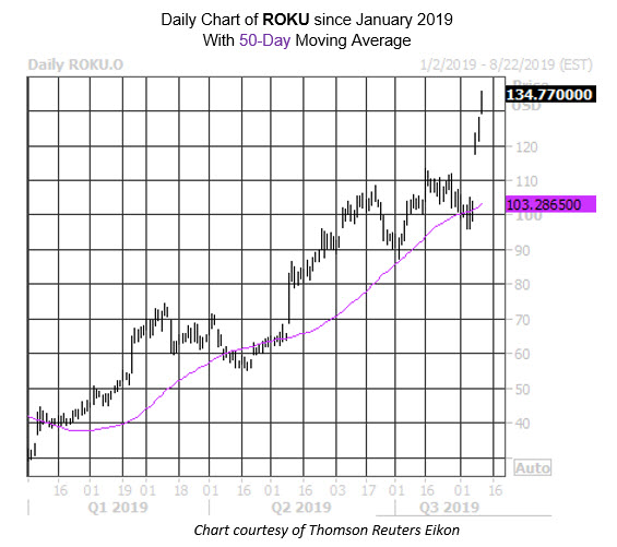 Daily Stock Chart ROKU