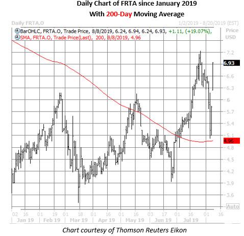 frta stock daily price chart on aug 8