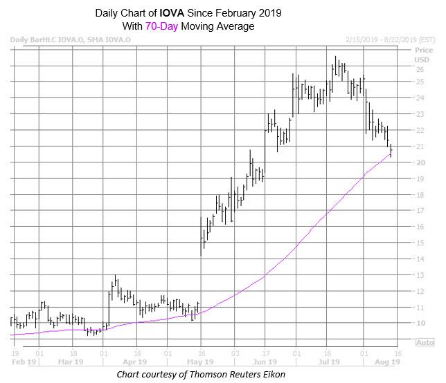 IOVA Chart Aug 14