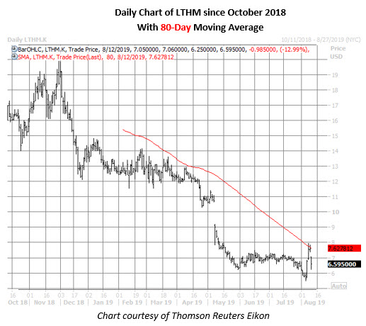 lthm stock daily price chart on aug 12