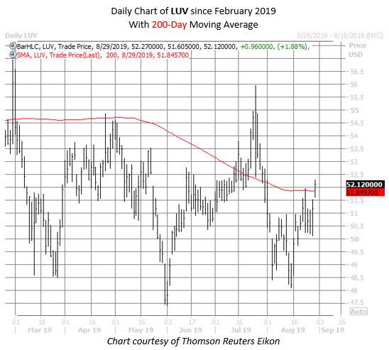 LUV stock chart aug 29