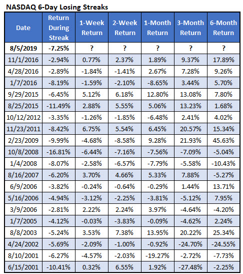 nasdaq 6-day losing streaks