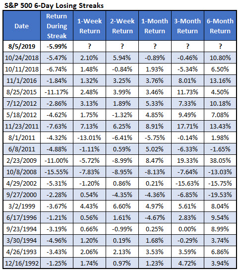 spx 6-day losing streaks