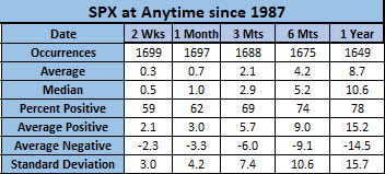SPX anytime since 87