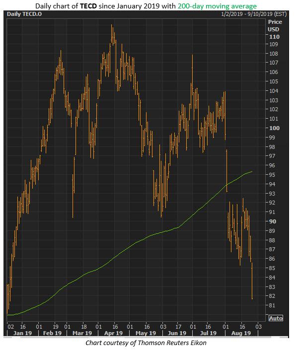 tecd stock chart aug 27