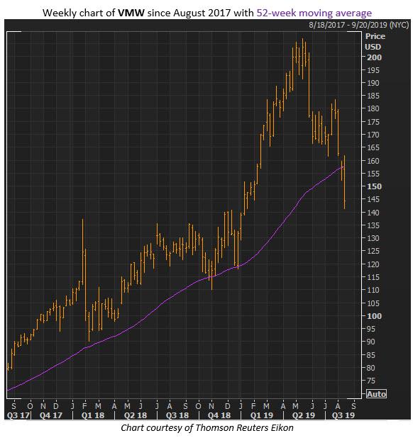 vmw stock chart aug 15