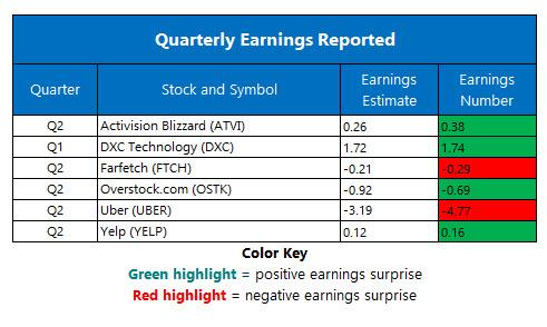 corporate earnings Aug 9