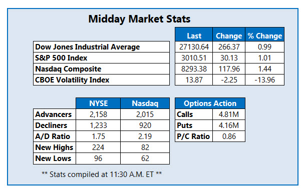 Midday Market Stats August 1