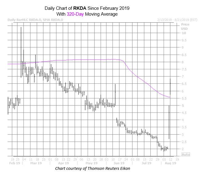 RKDA Chart Aug 12
