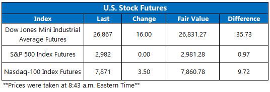 Stock Futures Chart Aug 1