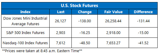 Stock Futures Chart Aug 12