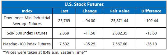 Stock Futures Chart Aug 13