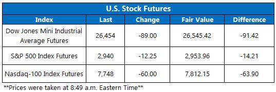 Stock Futures Chart Aug 2