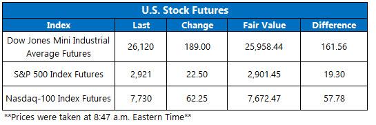 Stock Futures Chart Aug 21