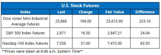 Stock Futures Chart Aug 26