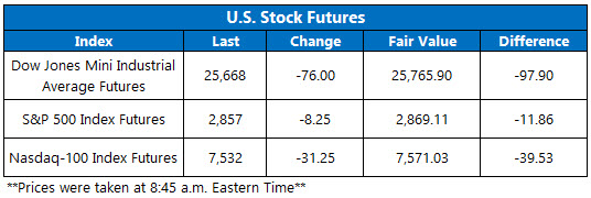 Stock Futures Chart Aug 28