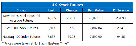 Stock Futures Chart Aug 29
