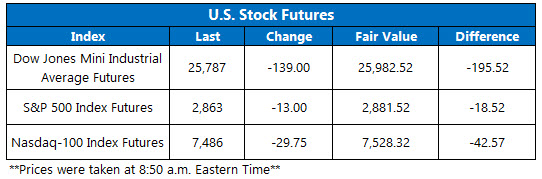 Stock Futures Chart Aug 7