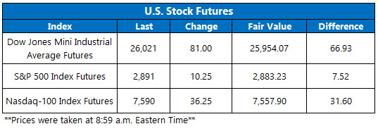 Stock Futures Chart August 8