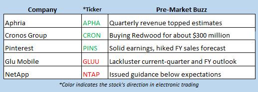 stock market news aug 2