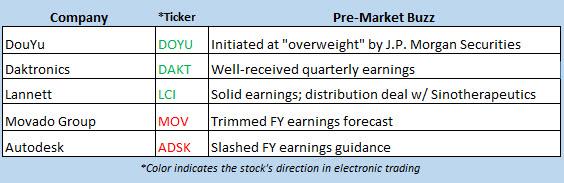 stock market news aug 28