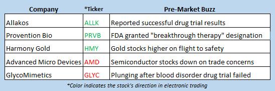 stock market news aug 5