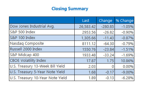 Closing Indexes Aug 1