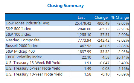 closing indexes aug 14