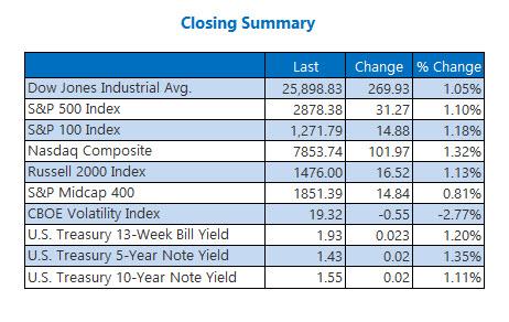 Closing Indexes Aug 26