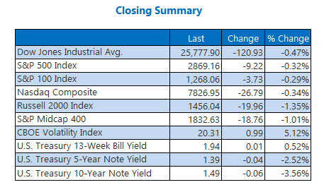 Closing Indexes Aug 27