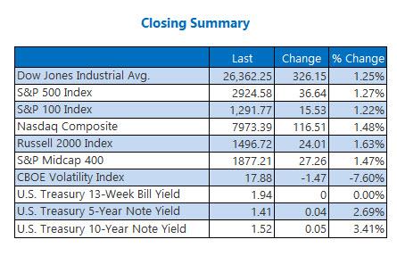 Closing Indexes Aug 29
