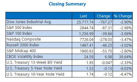 closing indexes aug 5