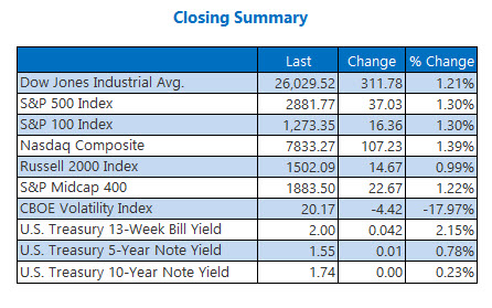 closing indexes aug 6