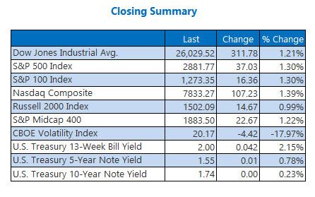 closing indexes aug 6
