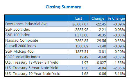 Closing Indexes August 7